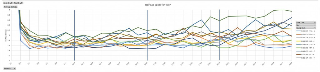 2) Data analysis example graph